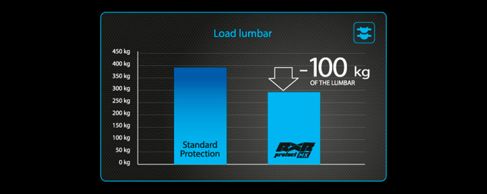 Performance graph on Lumbar load