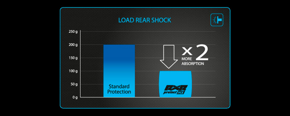 Performance graph on rear shock load